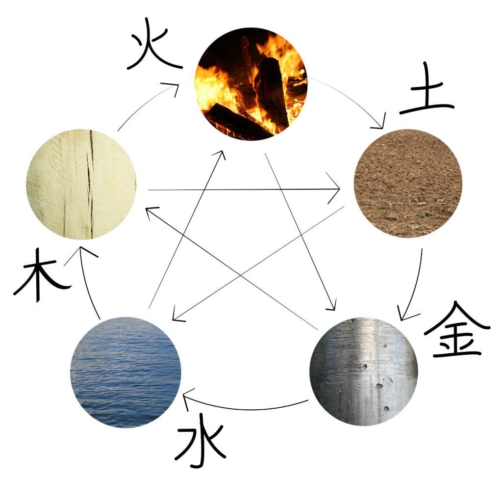 La kinésiologie et la roue des 5 éléments en médecine chinoise